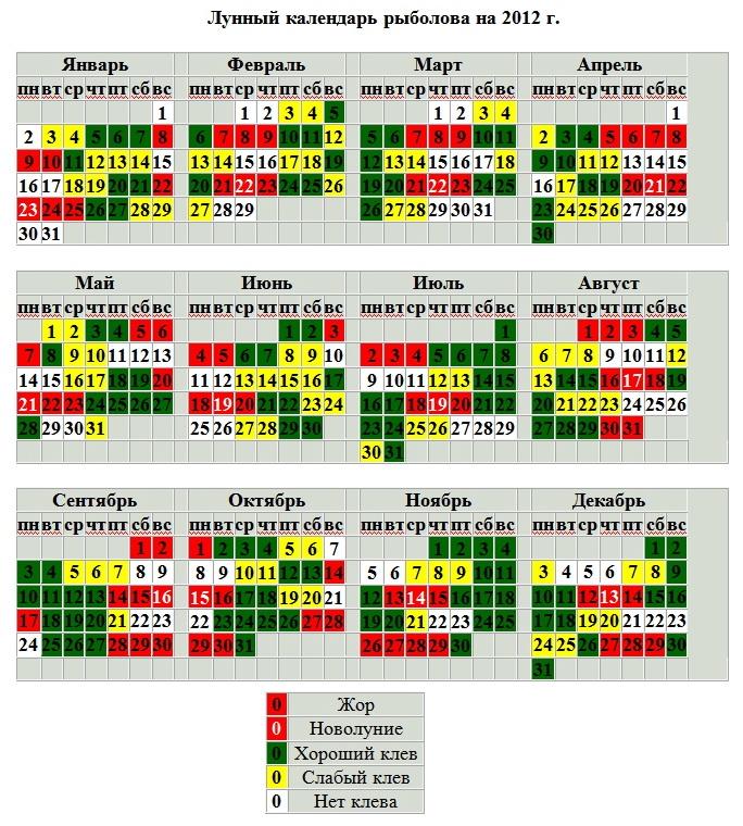 календарь рыболова на неделю в пермском крае
